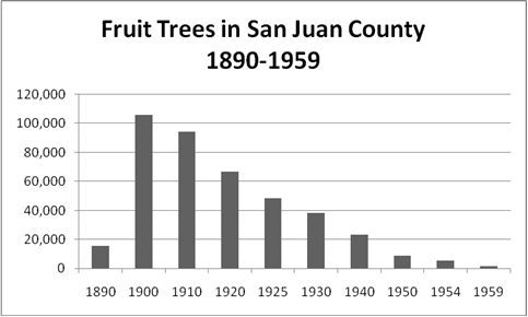 Fruit Trees in San Juan County 1890-1958