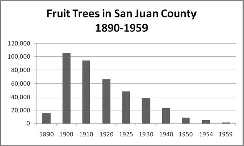 Fruit Trees in San Juan County 1890-1958